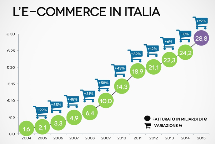 E-commerce in Italia nel 2016
